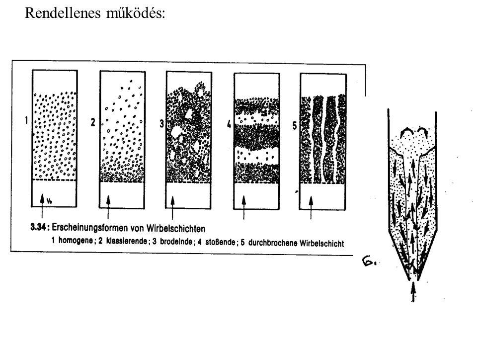 A fluid ágy homogenitása: -minden szemcse mozog -a szemcsesűrűség mindenütt azonos