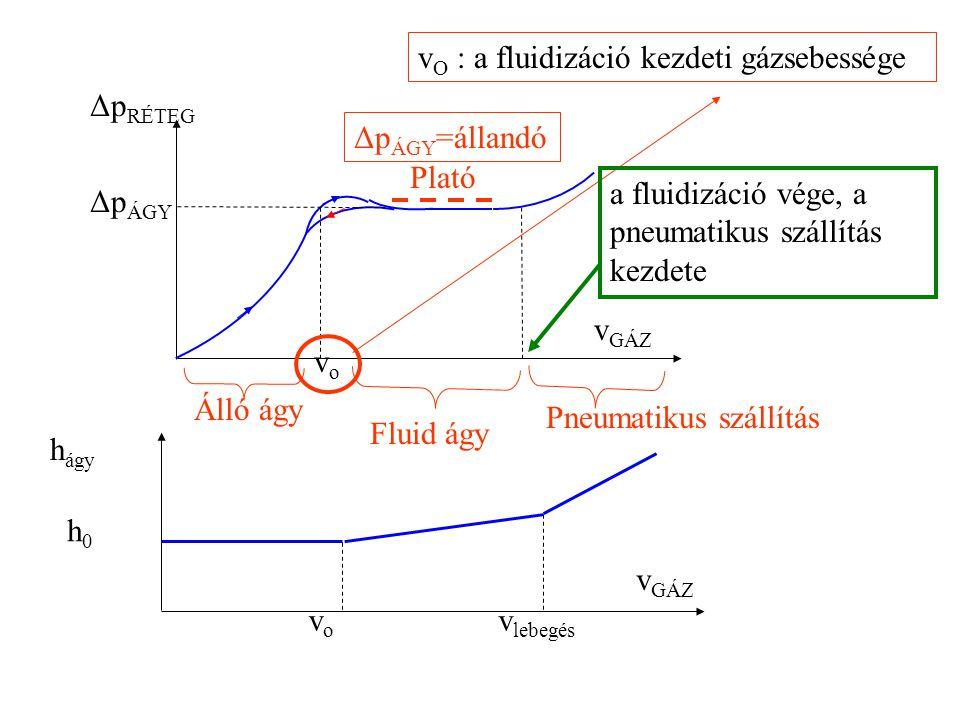"""Fluidizáció fenomenológikus leírása h0h0 v GÁZ Álló ágy h2h2 Inhomogén Homogén, pneum. Száll. A gázsebességet növeljük """"h"""" is növekedik Homogén Fluid"""