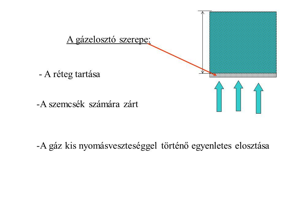 -A szemcsék számára zárt - A réteg tartása -A gáz kis nyomásveszteséggel történő egyenletes elosztása A gázelosztó szerepe: