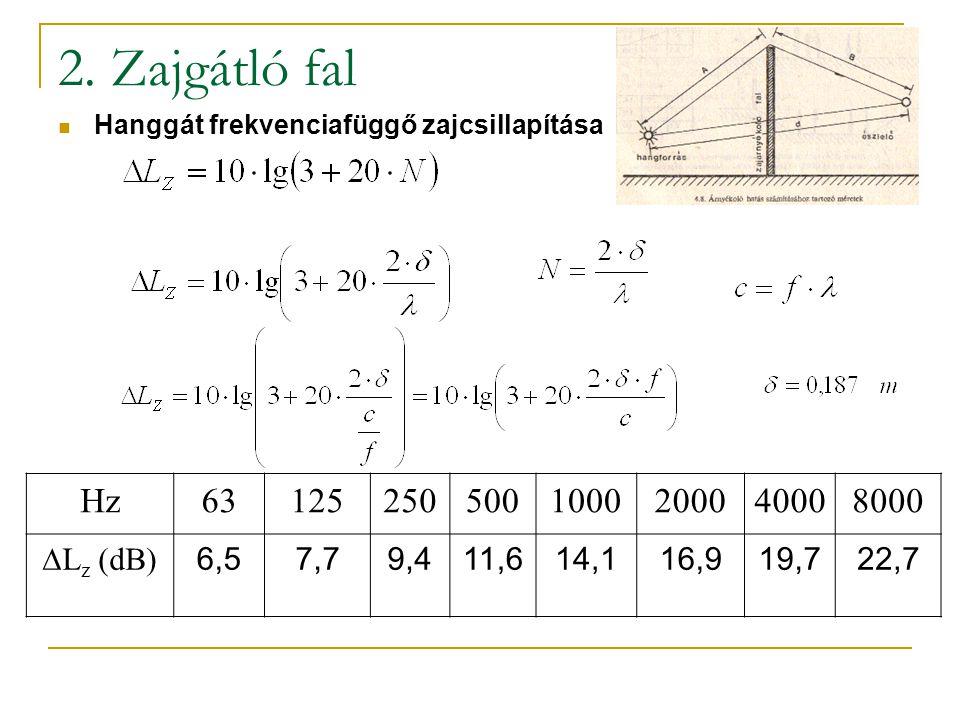 2. Zajgátló fal Hanggát frekvenciafüggő zajcsillapítása Hz631252505001000200040008000  L z (dB) 6,57,79,411,614,116,919,722,7