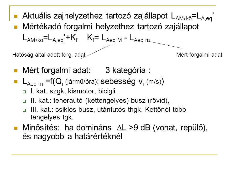Aktuális zajhelyzethez tartozó zajállapot L AM, kö =L A,eq ' Mértékadó forgalmi helyzethez tartozó zajállapot L AM, kö =L A,eq '+K f K f = L Aeq M - L