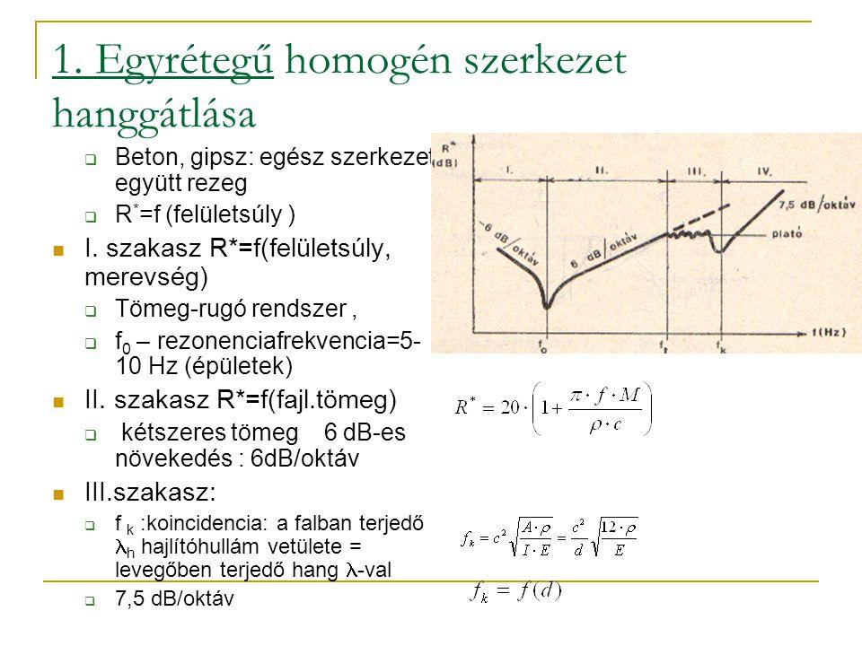 1. Egyrétegű homogén szerkezet hanggátlása  Beton, gipsz: egész szerkezet együtt rezeg  R * =f (felületsúly ) I. szakasz R*=f(felületsúly, merevség)