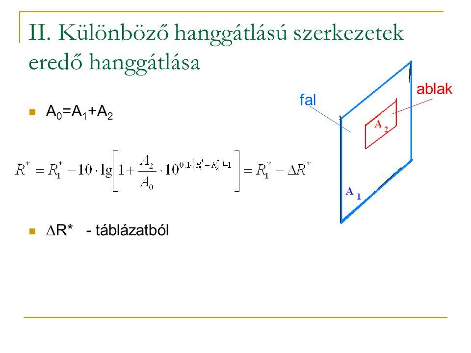 II. Különböző hanggátlású szerkezetek eredő hanggátlása A 0 =A 1 +A 2  R* - táblázatból fal ablak