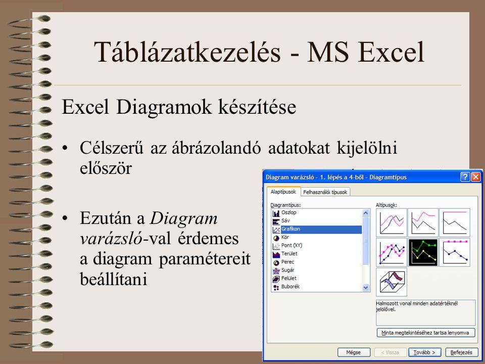 Táblázatkezelés - MS Excel Excel Diagramok készítése Célszerű az ábrázolandó adatokat kijelölni először Ezután a Diagram varázsló-val érdemes a diagra
