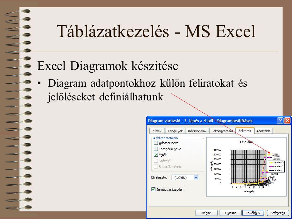 Táblázatkezelés - MS Excel Excel Diagramok készítése Diagram adatpontokhoz külön feliratokat és jelöléseket definiálhatunk