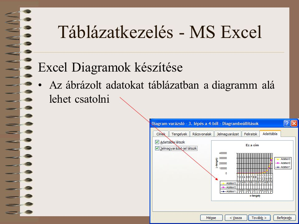 Táblázatkezelés - MS Excel Excel Diagramok készítése Az ábrázolt adatokat táblázatban a diagramm alá lehet csatolni