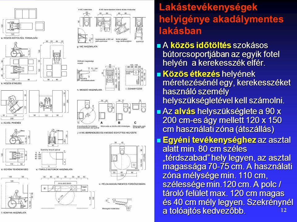 11 Ajtónyílások méretezése Az ajtónyílások belmérete 30 cm-nél vékonyabb falakban legalább 85 cm legyen, vastagabb falban legalább 90 cm. Az ajtók has