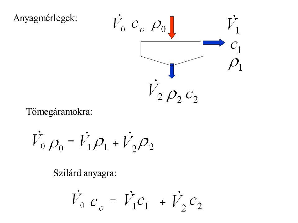 A folyamatos üzemű gravitációs sűrítő anyagmérlege A ÜLEPITŐ Belépő iszap iszapvíz Sűrített iszap: max. 10-15% V ISZAP Iszapfelszín süllyedési sebessé