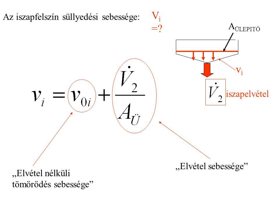 Tömegáramokra: = + Szilárd anyagra: = + Anyagmérlegek: