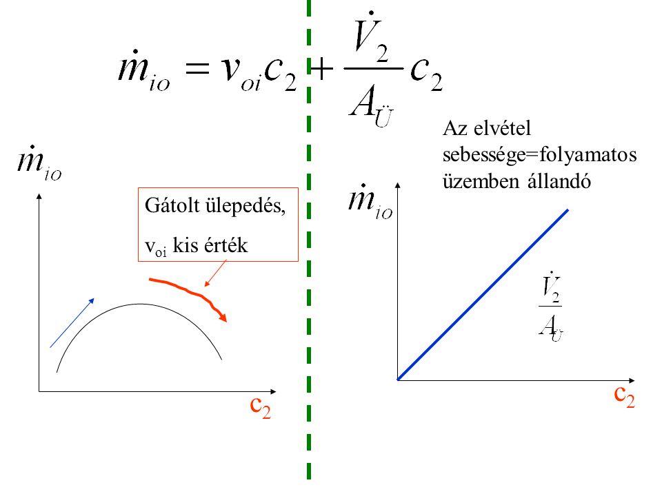 Az elvett szilárdanyag tömegárama: Fajlagos elvétel: (/:A Ü )