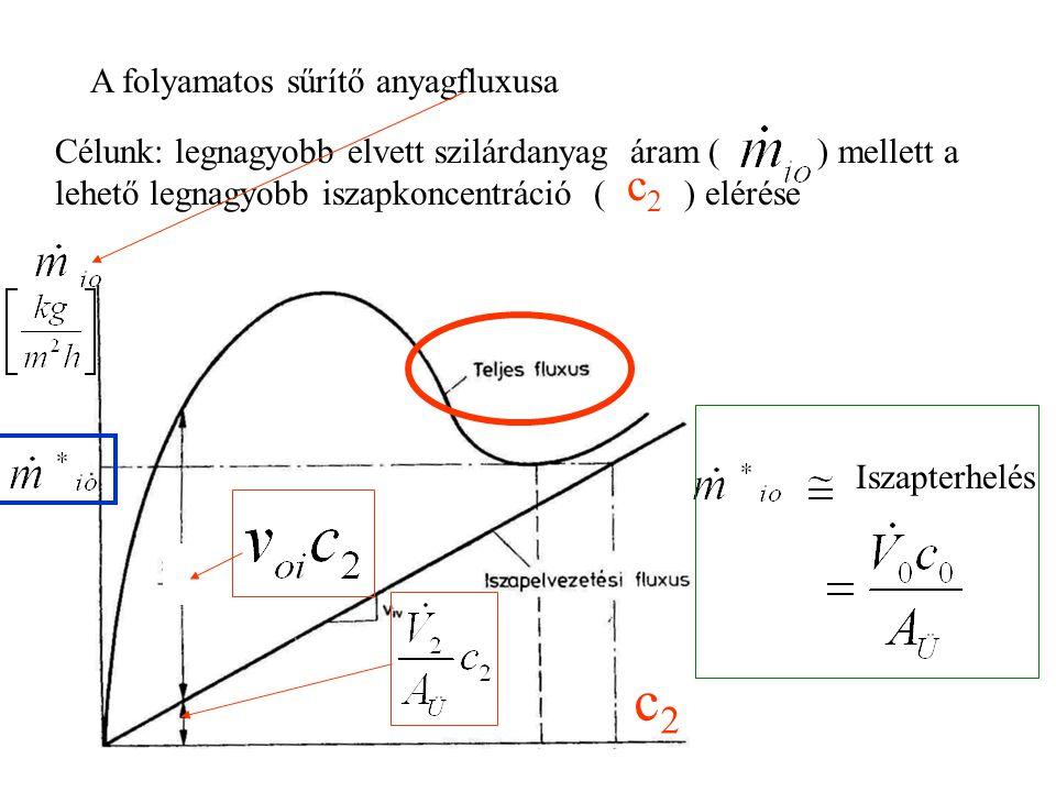 c2c2 Az elvétel sebessége=folyamatos üzemben állandó c2c2 Gátolt ülepedés, v oi kis érték