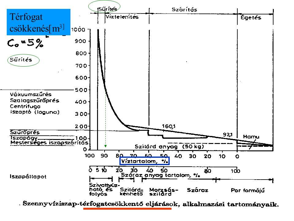 c2c2 A folyamatos sűrítő anyagfluxusa Célunk: legnagyobb elvett szilárdanyag áram ( ) mellett a lehető legnagyobb iszapkoncentráció ( ) elérése c2c2 I