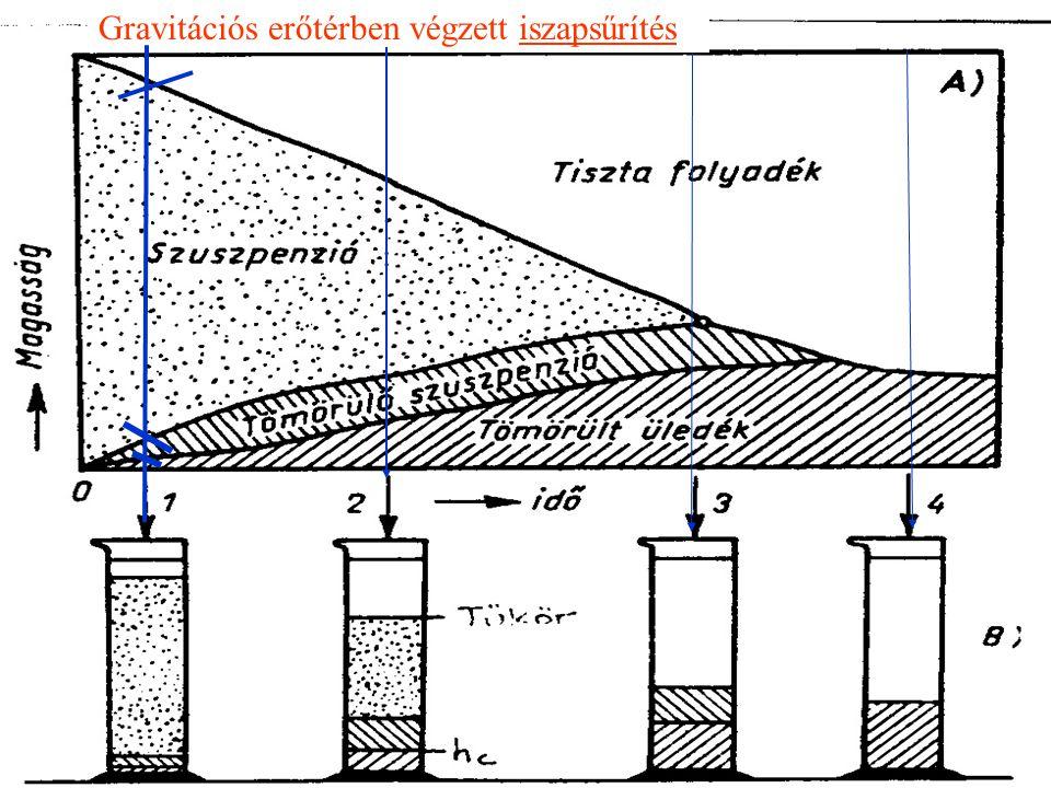 Úszó folyadék szemcseközi víz Kapilláris ~ Adszorptív ~ A sejtek ~ Kémiailag kötött ~ Az élő szervezet jelentős része víz FeCl 3.H 2 O Víz az iszapban