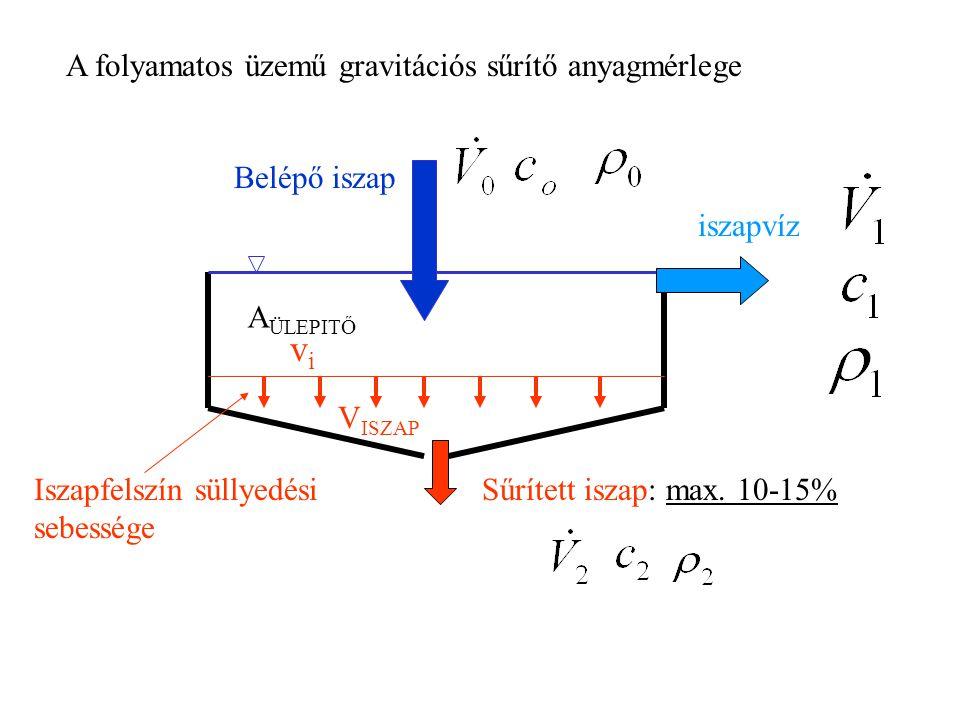 A folyamatos üzemű gravitációs sűrítő anyagmérlege A ÜLEPITŐ Belépő iszap iszapvíz Sűrített iszap: max.