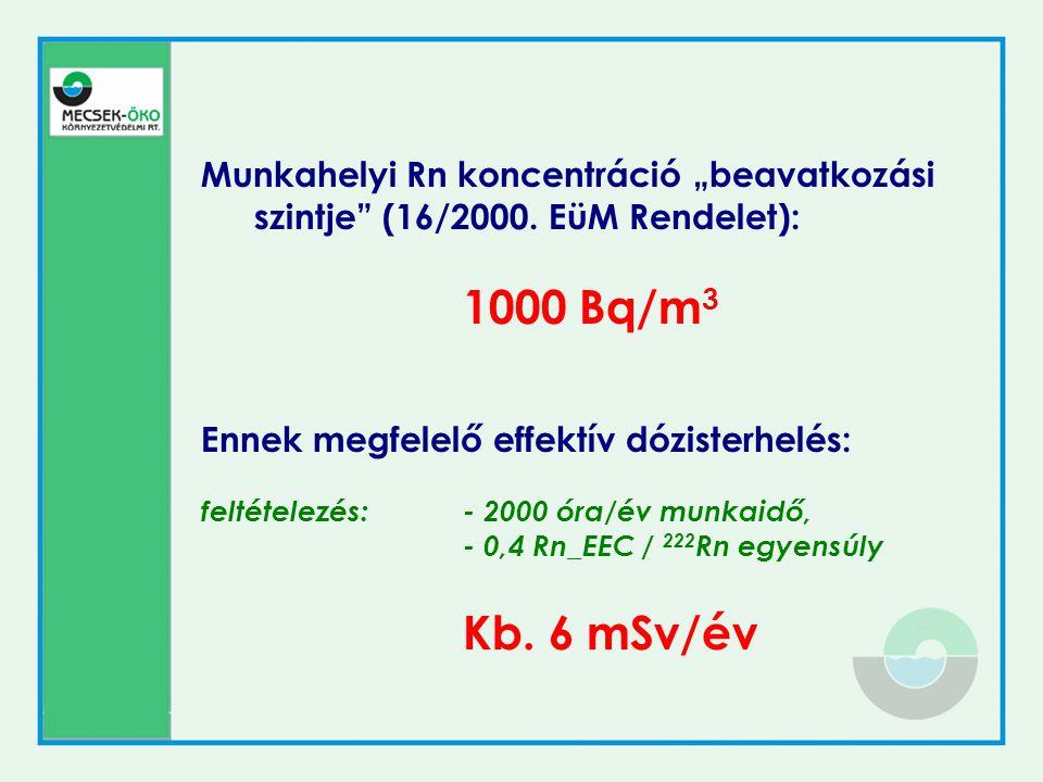 """Munkahelyi Rn koncentráció """"beavatkozási szintje"""" (16/2000. EüM Rendelet): 1000 Bq/m 3 Ennek megfelelő effektív dózisterhelés: feltételezés:- 2000 óra"""