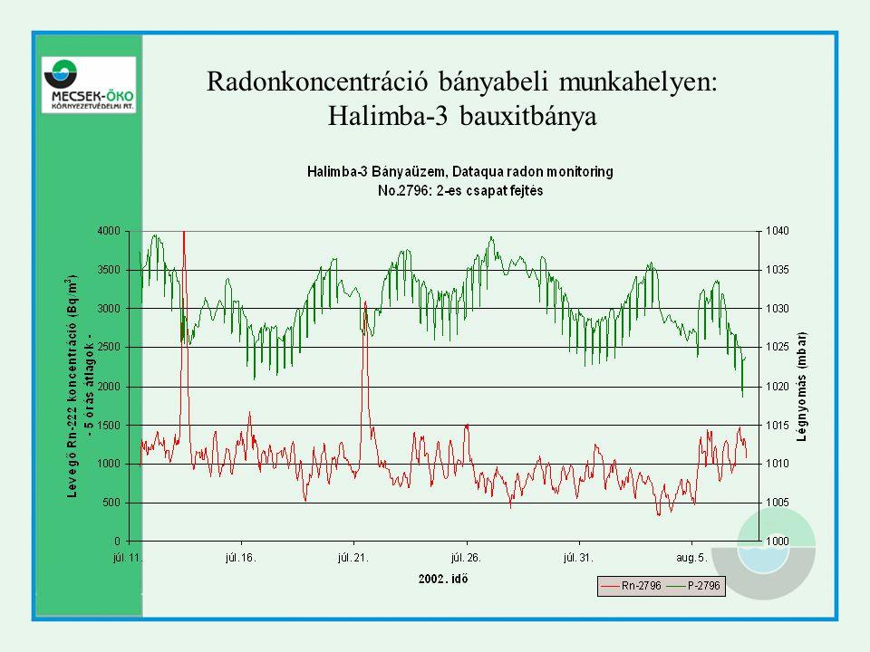 Radonkoncentráció bányabeli munkahelyen: Halimba-3 bauxitbánya