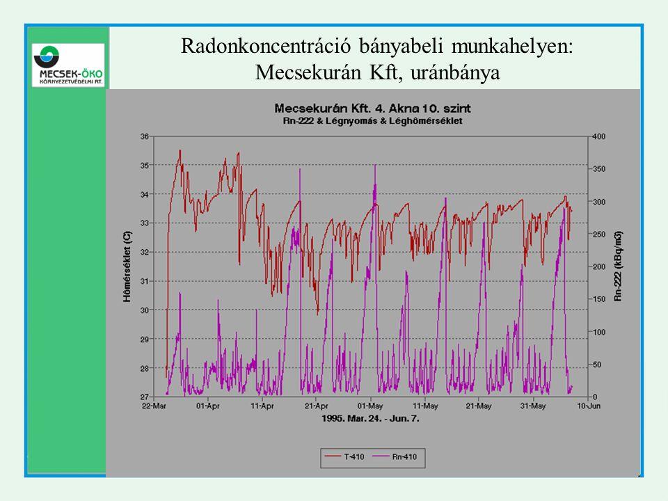 Radonkoncentráció bányabeli munkahelyen: Mecsekurán Kft, uránbánya