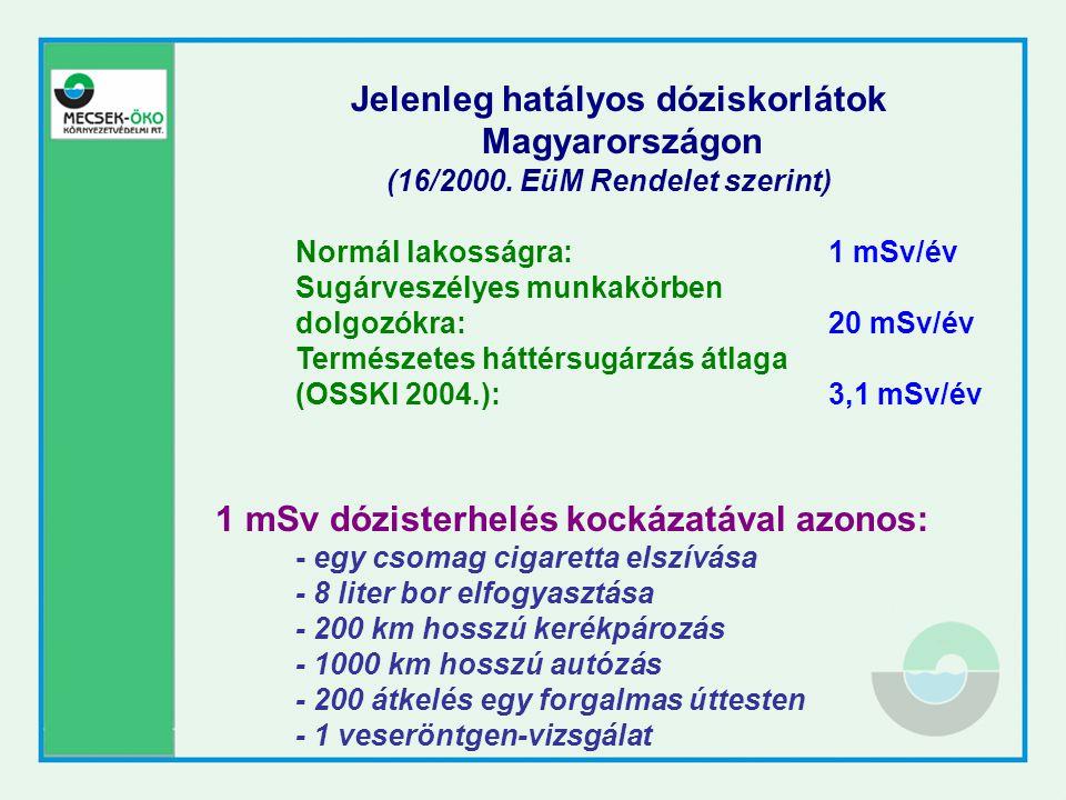 Jelenleg hatályos dóziskorlátok Magyarországon (16/2000. EüM Rendelet szerint) Normál lakosságra:1 mSv/év Sugárveszélyes munkakörben dolgozókra:20 mSv