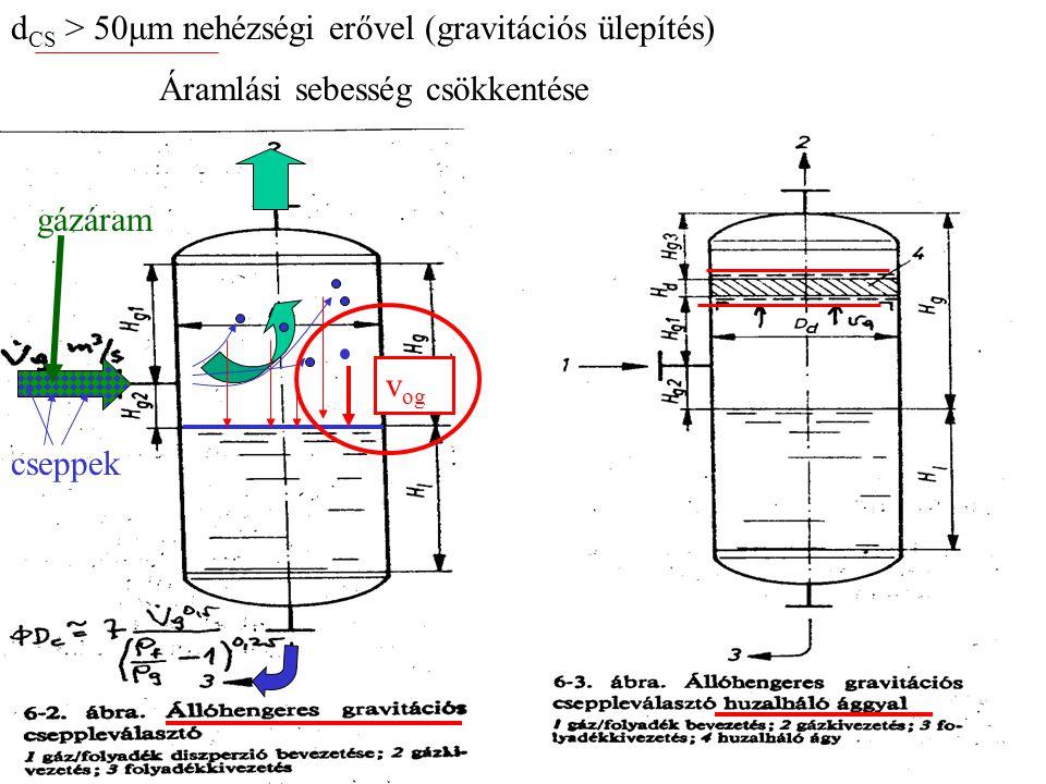 d CS > 50μm nehézségi erővel (gravitációs ülepítés) gázáram cseppek v og Áramlási sebesség csökkentése
