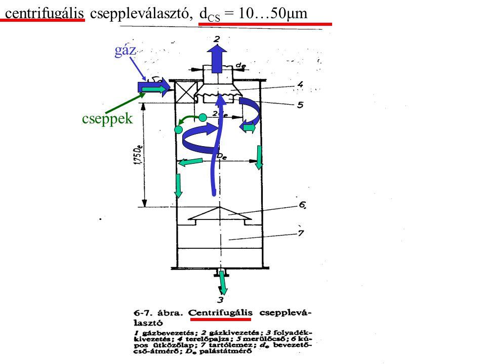 centrifugális cseppleválasztó, d CS = 10…50μm gáz cseppek