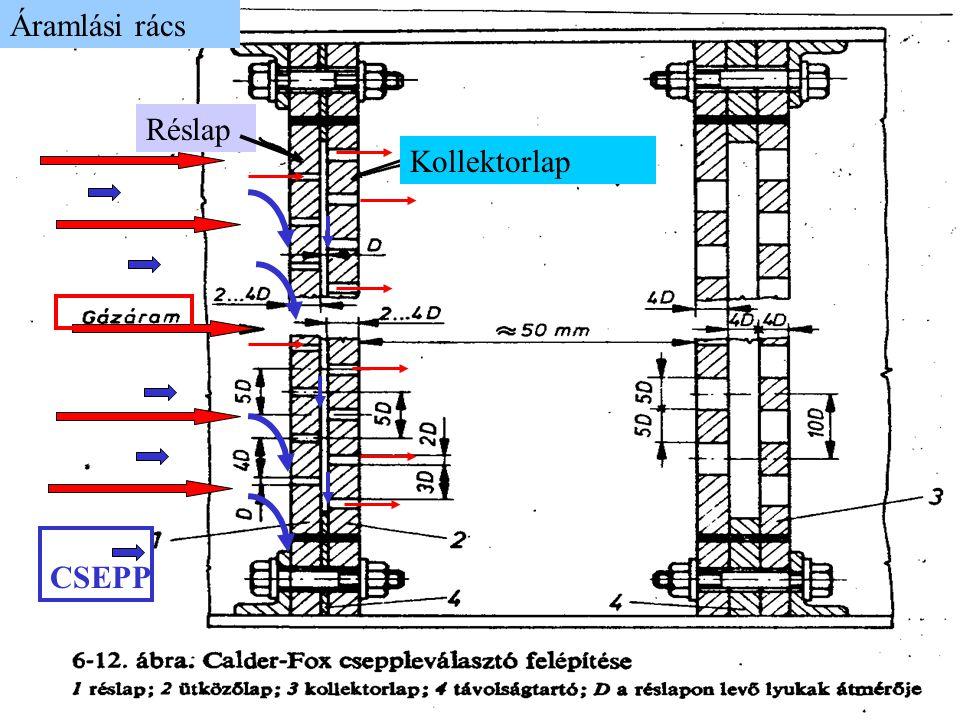 Áramlási rács CSEPP Réslap Kollektorlap