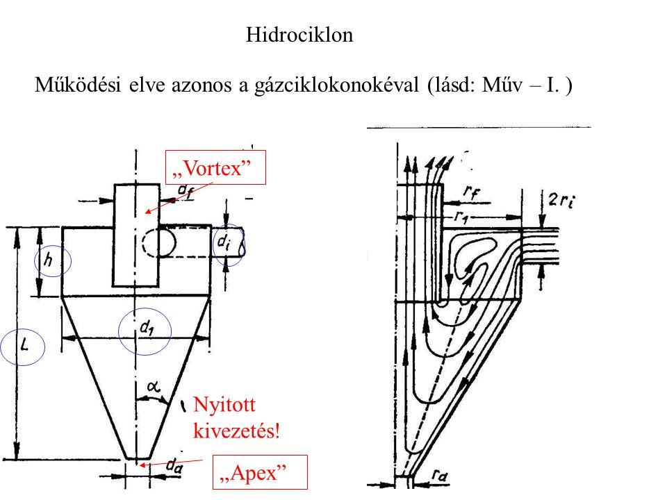 Hidrociklon Működési elve azonos a gázciklokonokéval (lásd: Műv – I.