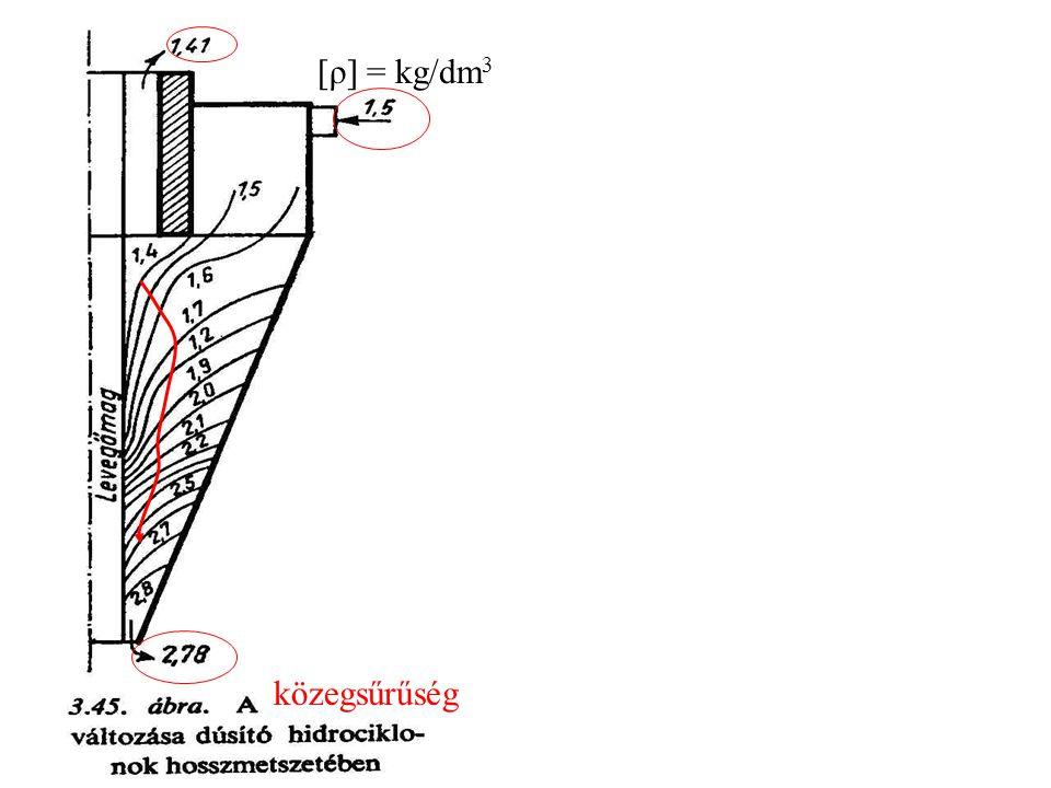 közegsűrűség [ρ] = kg/dm 3