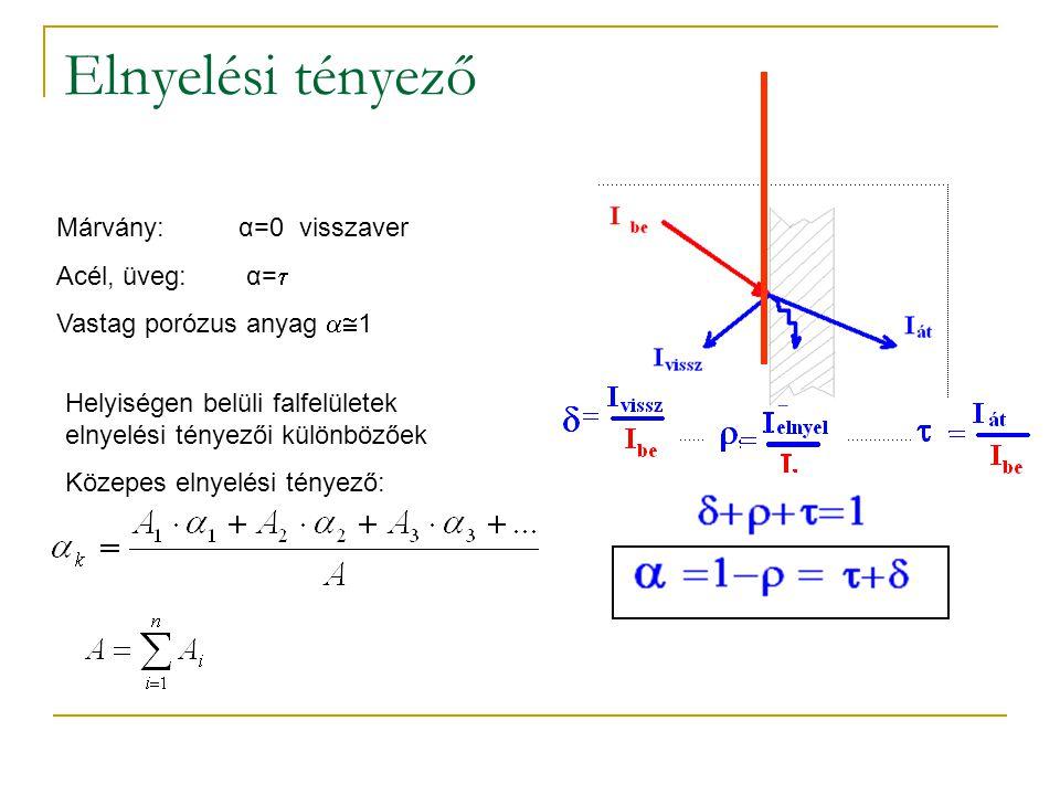 Elnyelési tényező Márvány: α=0 visszaver Acél, üveg: α=  Vastag porózus anyag  1 Helyiségen belüli falfelületek elnyelési tényezői különbözőek Köze