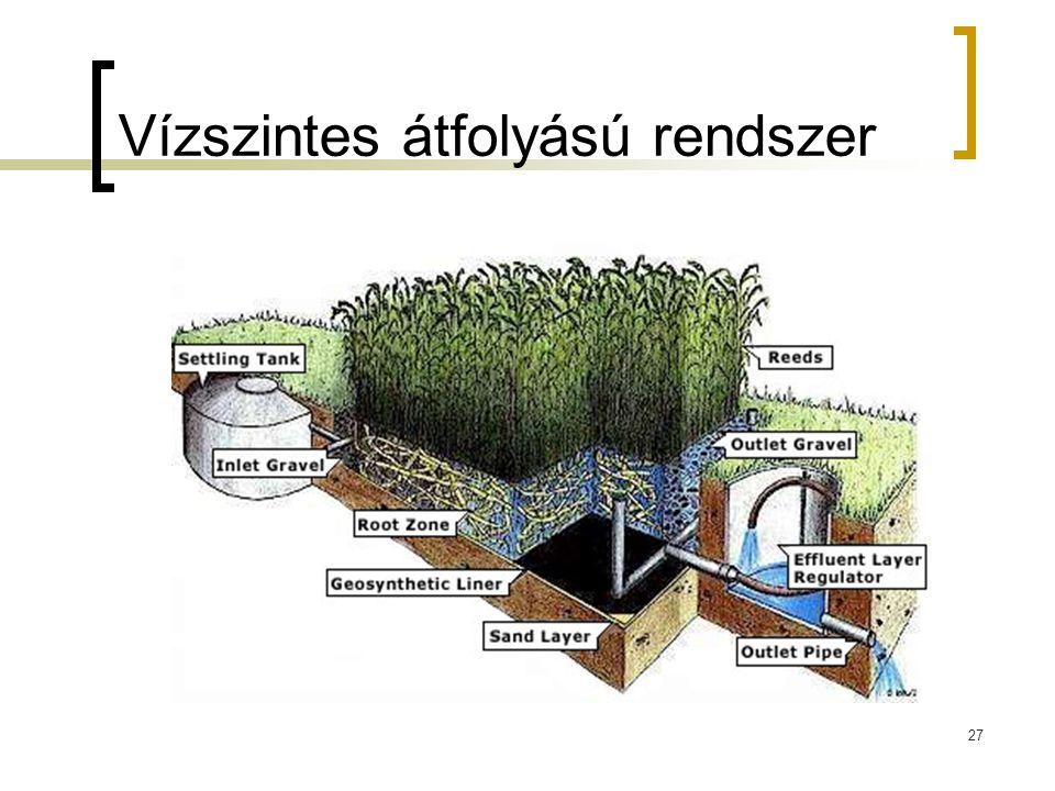 27 Vízszintes átfolyású rendszer