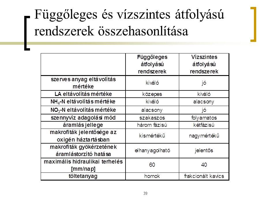 39 Függőleges és vízszintes átfolyású rendszerek összehasonlítása