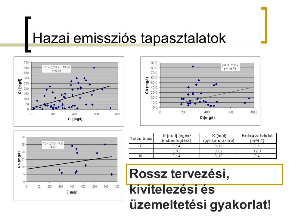 Hazai emissziós tapasztalatok Rossz tervezési, kivitelezési és üzemeltetési gyakorlat!