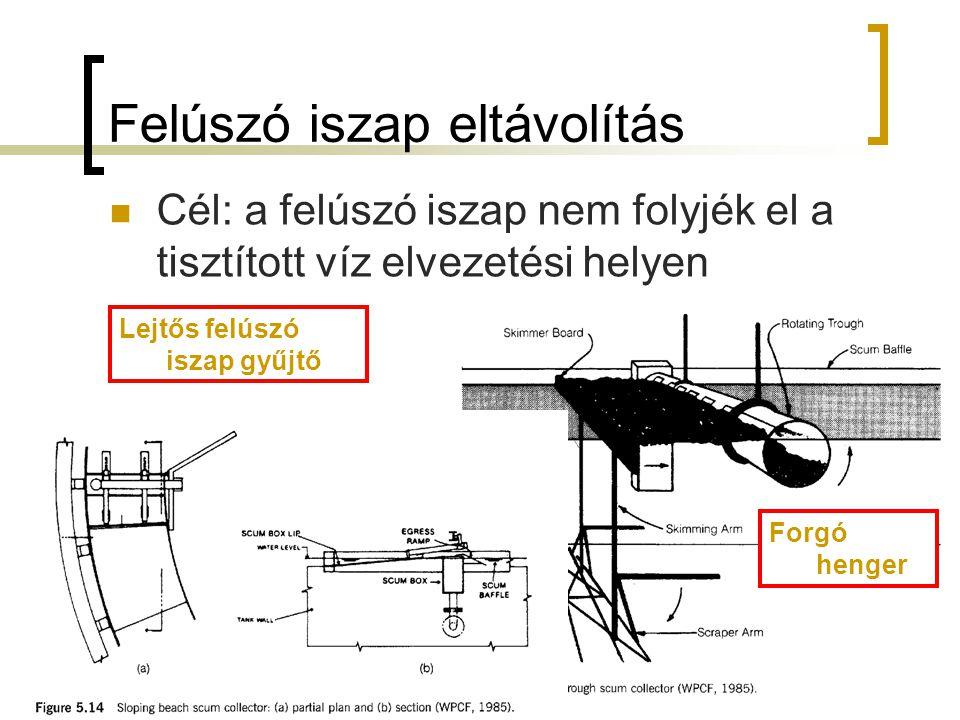 Felúszó iszap eltávolítás Cél: a felúszó iszap nem folyjék el a tisztított víz elvezetési helyen Forgó henger Lejtős felúszó iszap gyűjtő