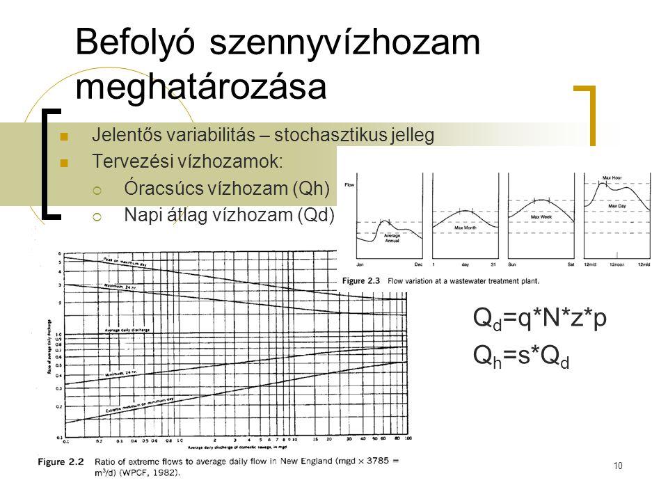 10 Befolyó szennyvízhozam meghatározása Jelentős variabilitás – stochasztikus jelleg Tervezési vízhozamok:  Óracsúcs vízhozam (Qh)  Napi átlag vízho