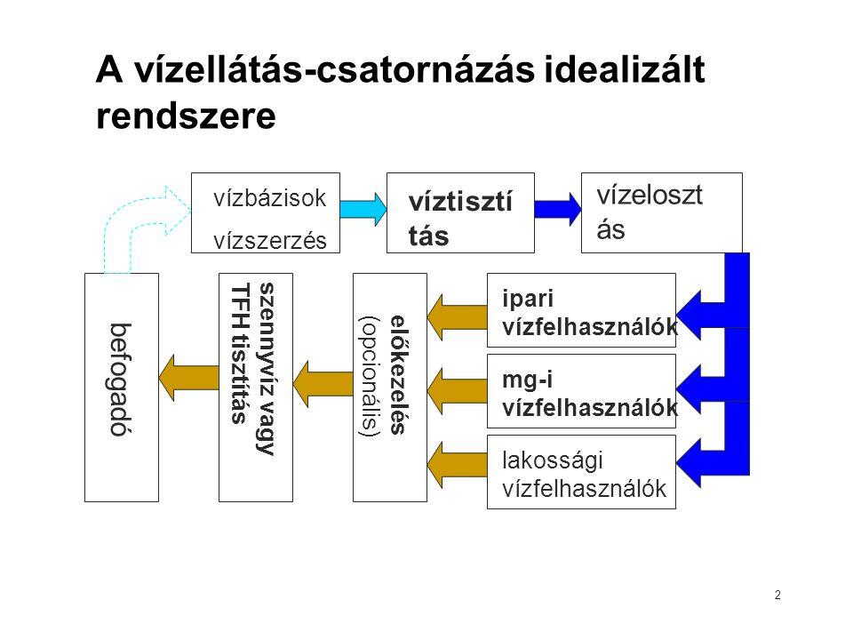 2 A vízellátás-csatornázás idealizált rendszere vízbázisok vízszerzés víztisztí tás vízeloszt ás ipari vízfelhasználók mg-i vízfelhasználók lakossági