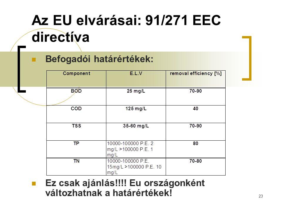 23 Az EU elvárásai: 91/271 EEC directíva Befogadói határértékek: Ez csak ajánlás!!!! Eu országonként változhatnak a határértékek!
