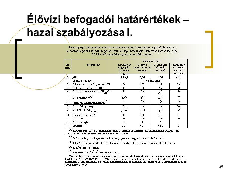 26 Élővízi befogadói határértékek – hazai szabályozása I.