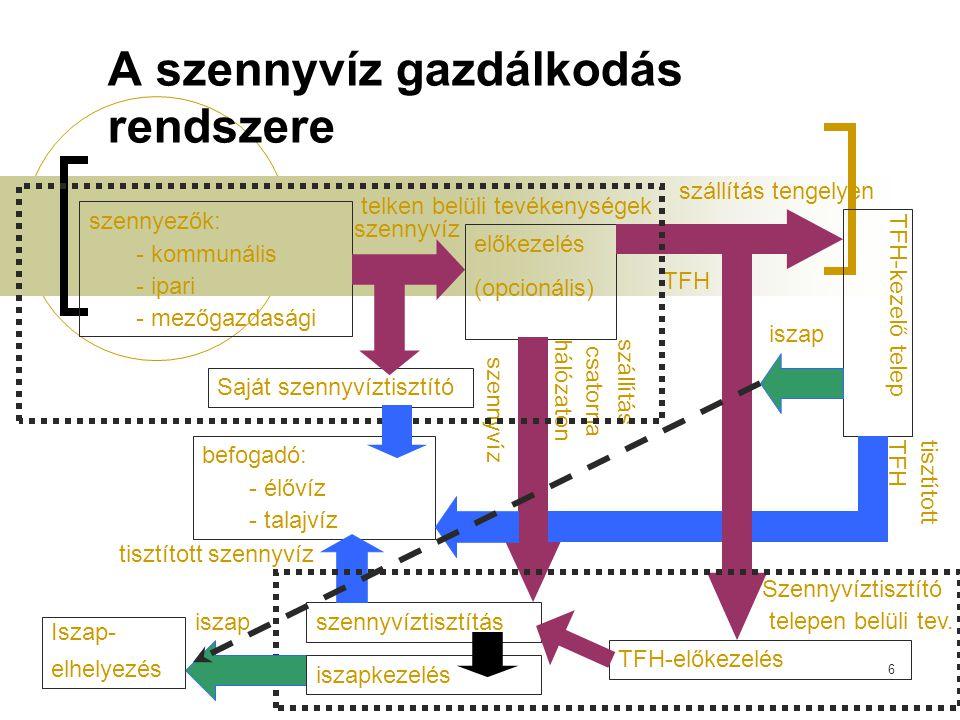 6 A szennyvíz gazdálkodás rendszere szennyezők: - kommunális - ipari - mezőgazdasági előkezelés (opcionális) szállítás csatornahálózaton szállítás ten