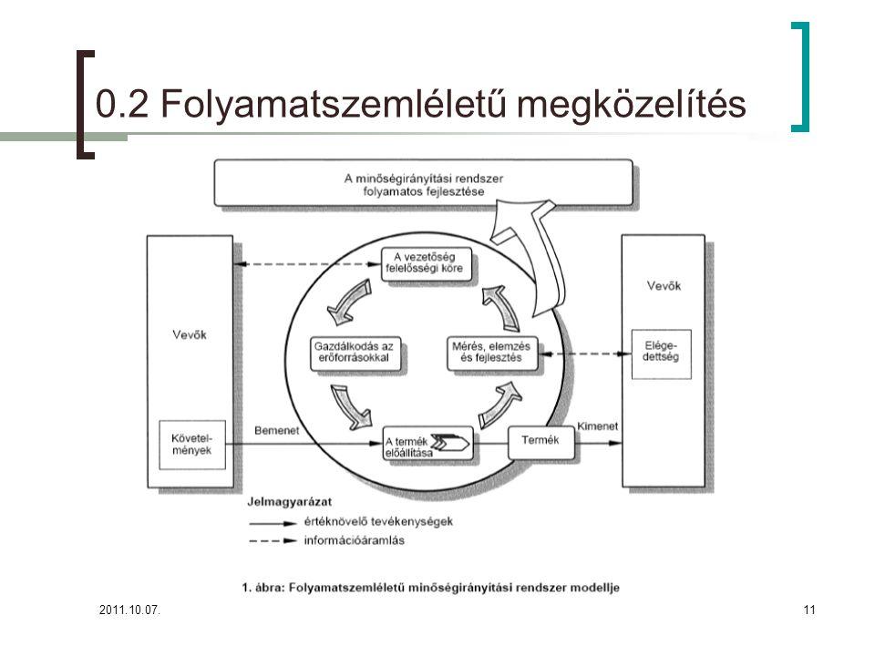 2011.10.07.11 0.2 Folyamatszemléletű megközelítés