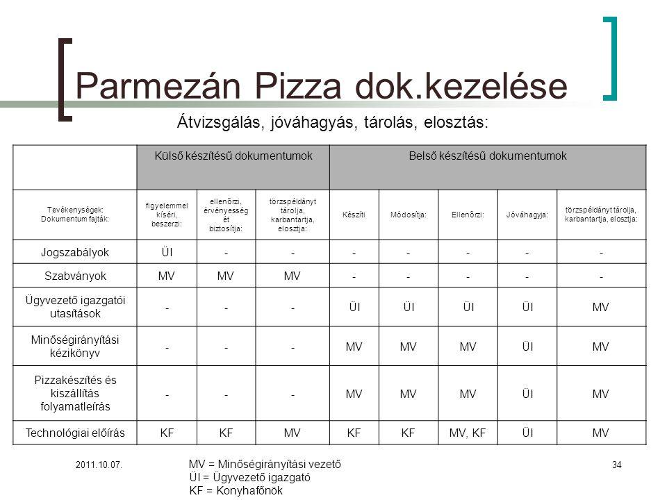 2011.10.07.34 Parmezán Pizza dok.kezelése Külső készítésű dokumentumokBelső készítésű dokumentumok Tevékenységek: Dokumentum fajták: figyelemmel kíséri, beszerzi: ellenőrzi, érvényesség ét biztosítja: törzspéldányt tárolja, karbantartja, elosztja: KészítiMódosítja:Ellenőrzi:Jóváhagyja: törzspéldányt tárolja, karbantartja, elosztja: JogszabályokÜI------- SzabványokMV ----- Ügyvezető igazgatói utasítások ---ÜI MV Minőségirányítási kézikönyv ---MV ÜIMV Pizzakészítés és kiszállítás folyamatleírás ---MV ÜIMV Technológiai előírásKF MVKF MV, KFÜIMV MV = Minőségirányítási vezető ÜI = Ügyvezető igazgató KF = Konyhafőnök Átvizsgálás, jóváhagyás, tárolás, elosztás: