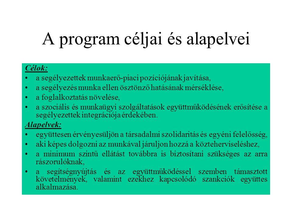 A program céljai és alapelvei Célok: a segélyezettek munkaerő-piaci pozíciójának javítása, a segélyezés munka ellen ösztönző hatásának mérséklése, a f