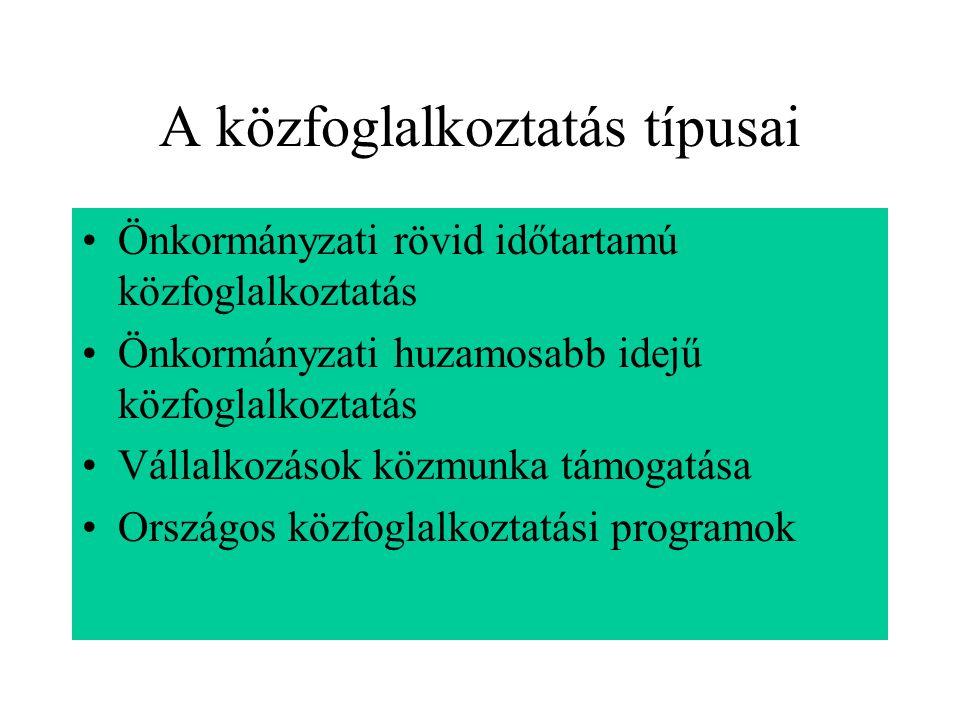 A közfoglalkoztatás típusai Önkormányzati rövid időtartamú közfoglalkoztatás Önkormányzati huzamosabb idejű közfoglalkoztatás Vállalkozások közmunka t
