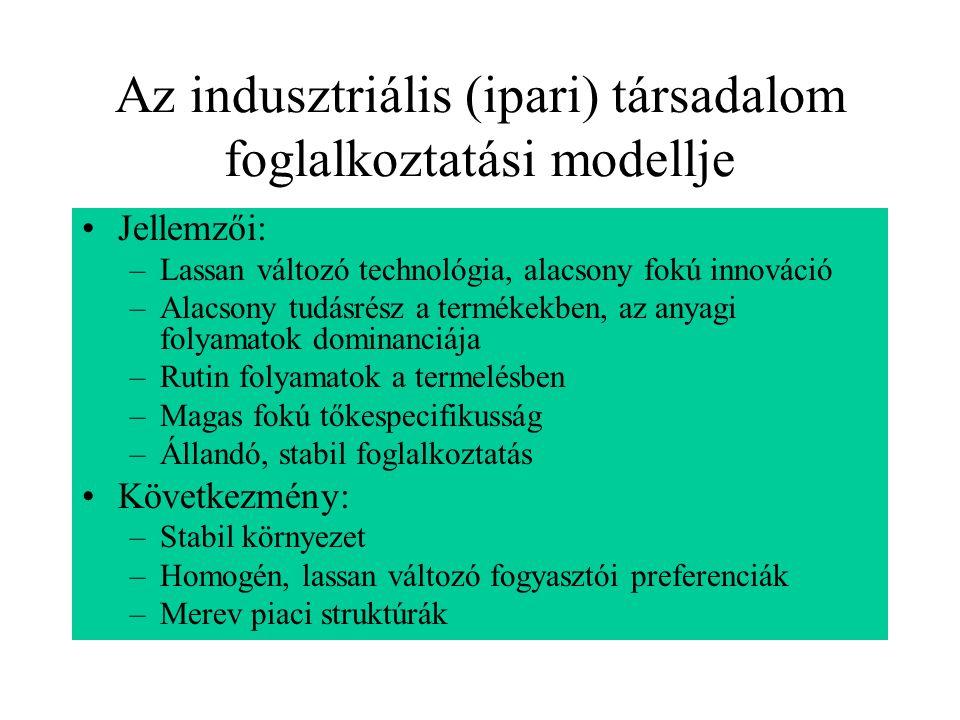 Az indusztriális (ipari) társadalom foglalkoztatási modellje Jellemzői: –Lassan változó technológia, alacsony fokú innováció –Alacsony tudásrész a ter