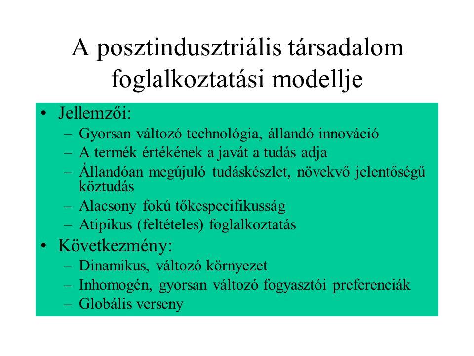 A posztindusztriális társadalom foglalkoztatási modellje Jellemzői: –Gyorsan változó technológia, állandó innováció –A termék értékének a javát a tudá