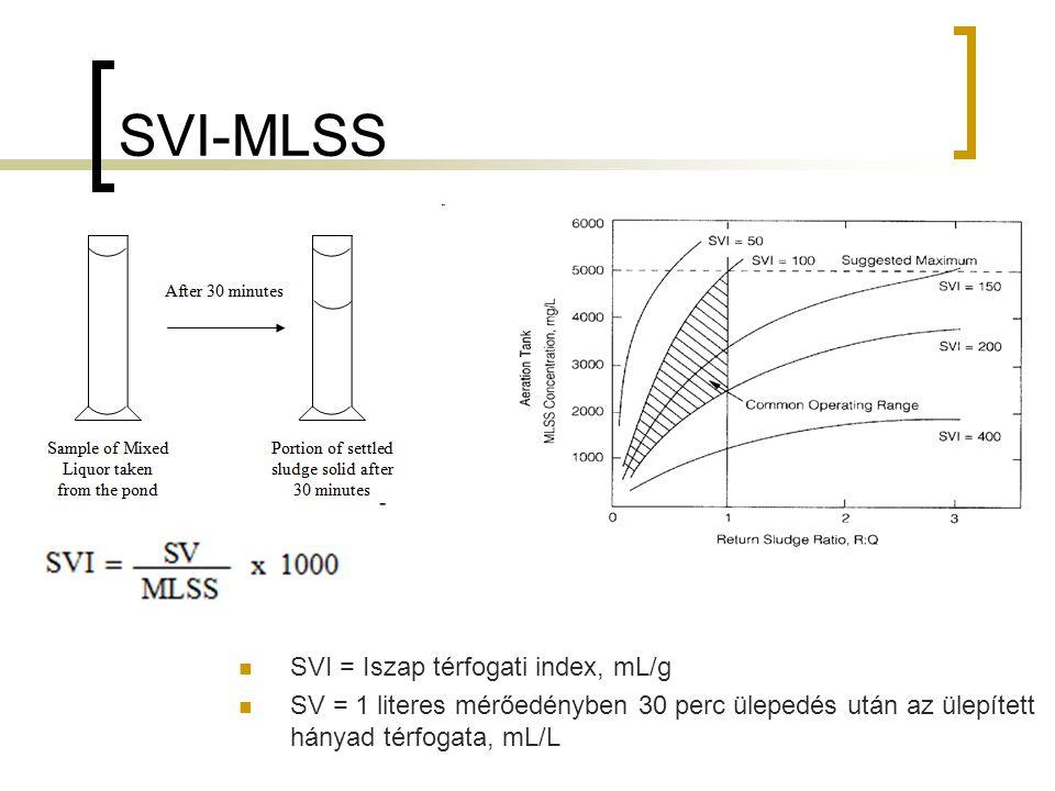 SVI-MLSS SVI = Iszap térfogati index, mL/g SV = 1 literes mérőedényben 30 perc ülepedés után az ülepített hányad térfogata, mL/L