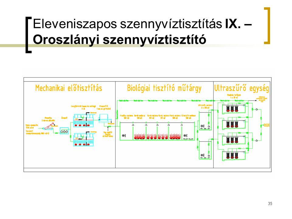35 Eleveniszapos szennyvíztisztítás IX. – Oroszlányi szennyvíztisztító