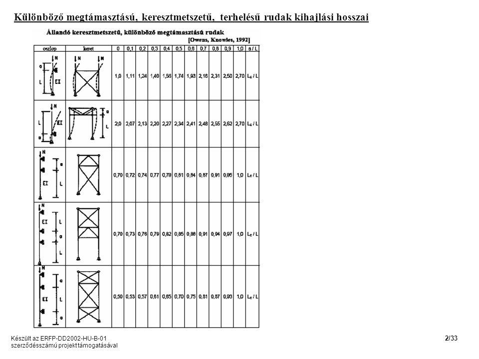Különböző megtámasztású, keresztmetszetű, terhelésű rudak kihajlási hosszai Készült az ERFP-DD2002-HU-B-01 szerződésszámú projekt támogatásával 2/33