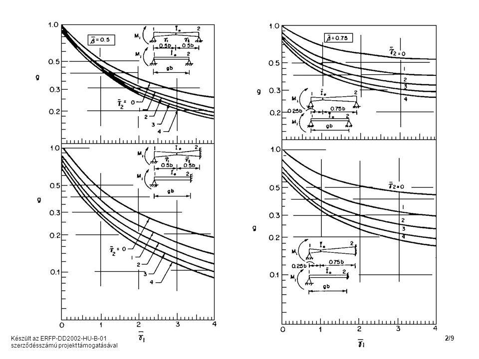 Szerkezeti rudak stabilitási ellenállása Készült az ERFP-DD2002-HU-B-01 szerződésszámú projekt támogatásával 2/30
