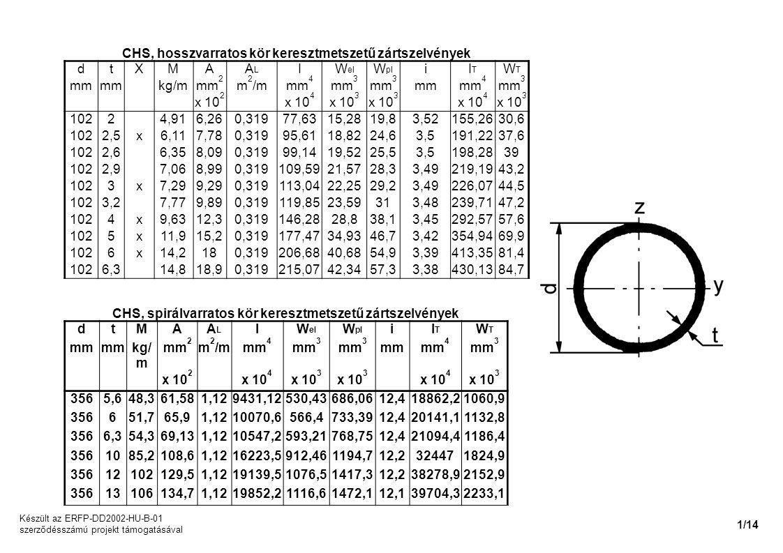 CHS, hosszvarratos kör keresztmetszetű zártszelvények dtXMAALAL IW el W pl iITIT WTWT mm kg/mmm 2 m 2 /mmm 4 mm 3 mmmm 4 mm 3 x 10 2 x 10 4 x 10 3 x 1