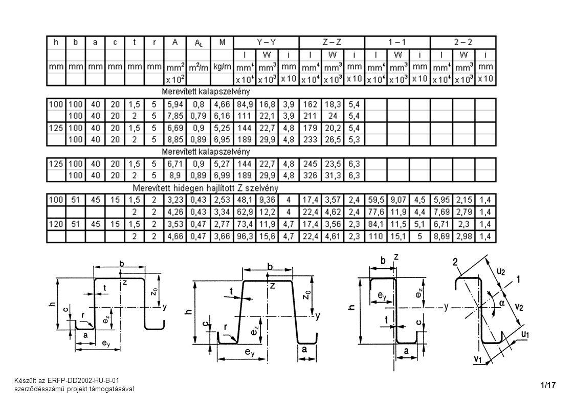 Készült az ERFP-DD2002-HU-B-01 szerződésszámú projekt támogatásával 1/17