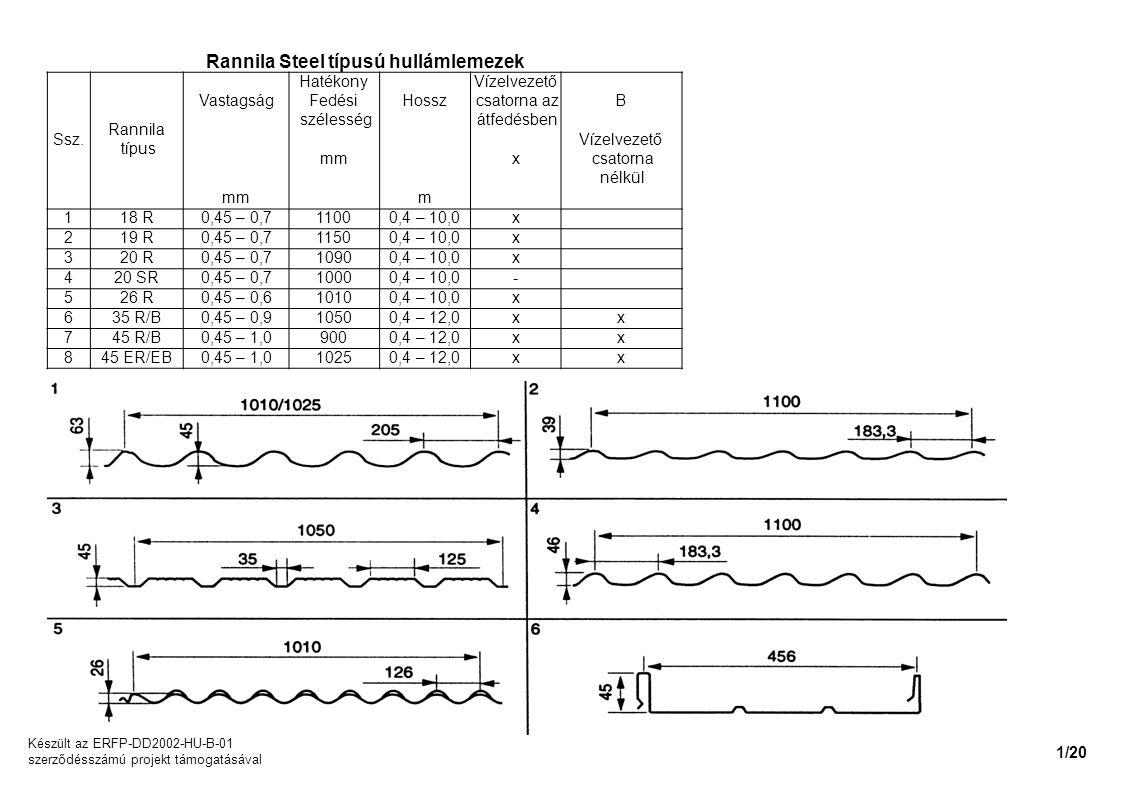 Rannila Steel típusú hullámlemezek Ssz. Rannila típus Vastagság Hatékony Fedési szélesség Hossz Vízelvezető csatorna az átfedésben B mm x Vízelvezető